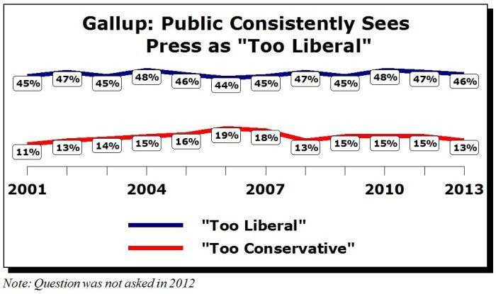 GallupUpdated2013